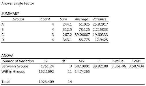 Excel Statistics Tutorials Anova