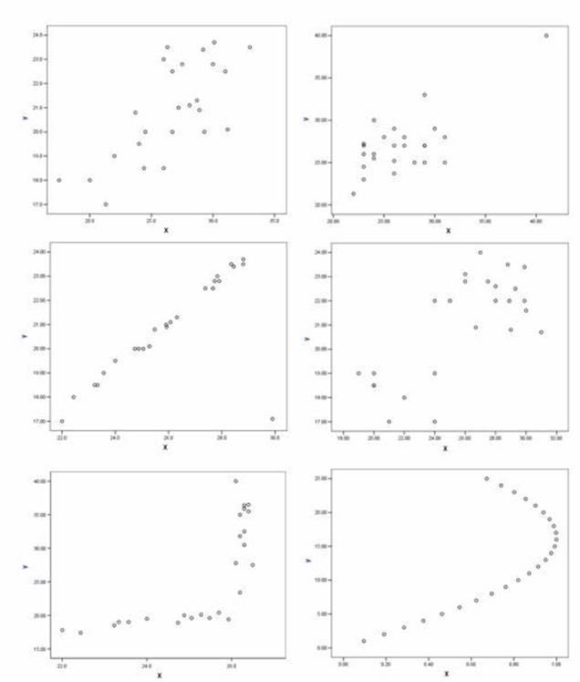 Excel Pearson Correlation Tutorial