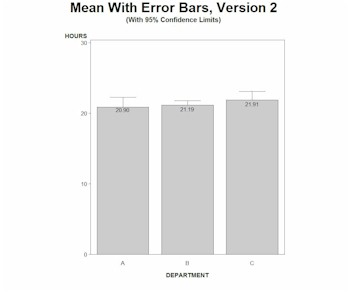 SAS Graph Error Bars