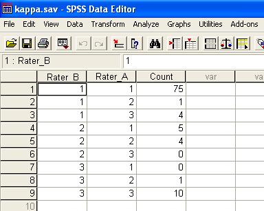 Interrater reliability (Kappa) using SPSS